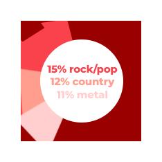 Rock/pop: 15% | Country: 12% | Metal: 11%