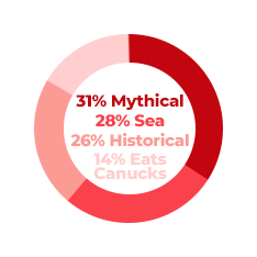 Mythical creatures: 31% | Sea animals: 28% | Historical references: 26% | Anything that eats Canucks: 14%