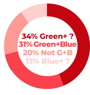 Green and blue: 31% | Green and something else: 34% | Blue and something else: 13% | Anything but green and blue: 20%