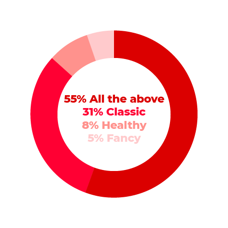 Fancy: 5% | Healthy: 8% | Classic: 31% | All of the above: 55%