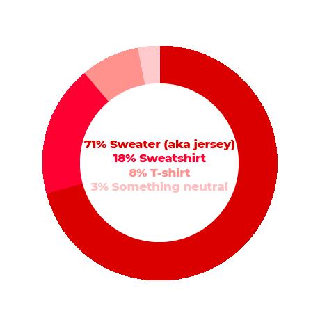 Sweater: 71% | Sweatshirt: 18% | T-shirt: 8% | Something neutral: 3%