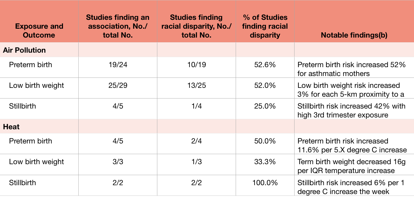 Table: Summary of Evidence Key Questions 1 Through 6. 1   Abbreviations - IQR Interquartile range  Preterm birth defined as born before 37weeks of pregnancy.  Single study unless specified