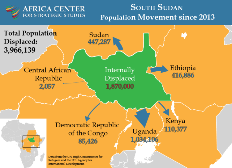 Map of refugee flows from South Sudan.