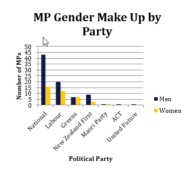 MP Gender Make Up by Party