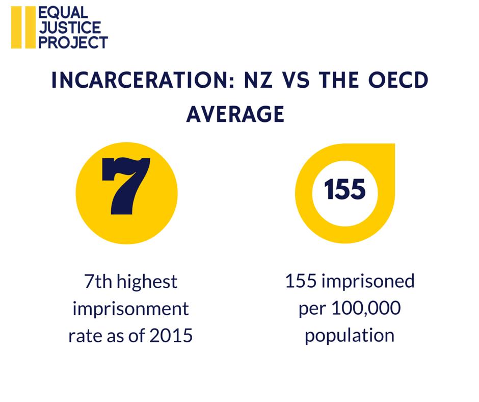 Incarceration Statistics