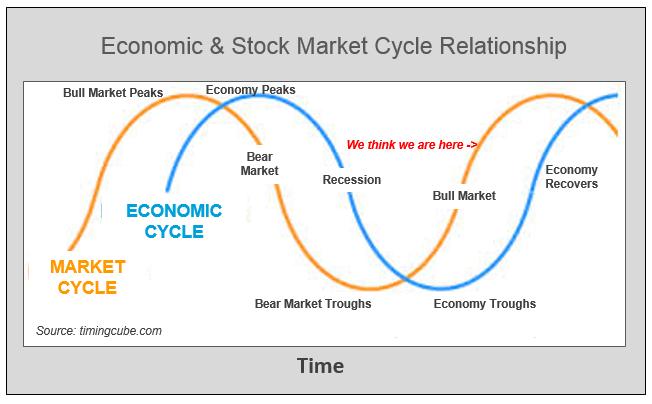 Economic & Stock Market Cycle
