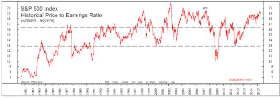 S&P 500 Index PE
