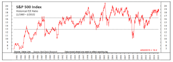 S&P 500 Index Historical P/E Ratio