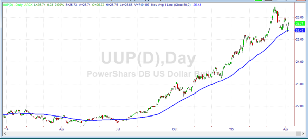 US Dollar Index Exchange Traded Fund (UUP)