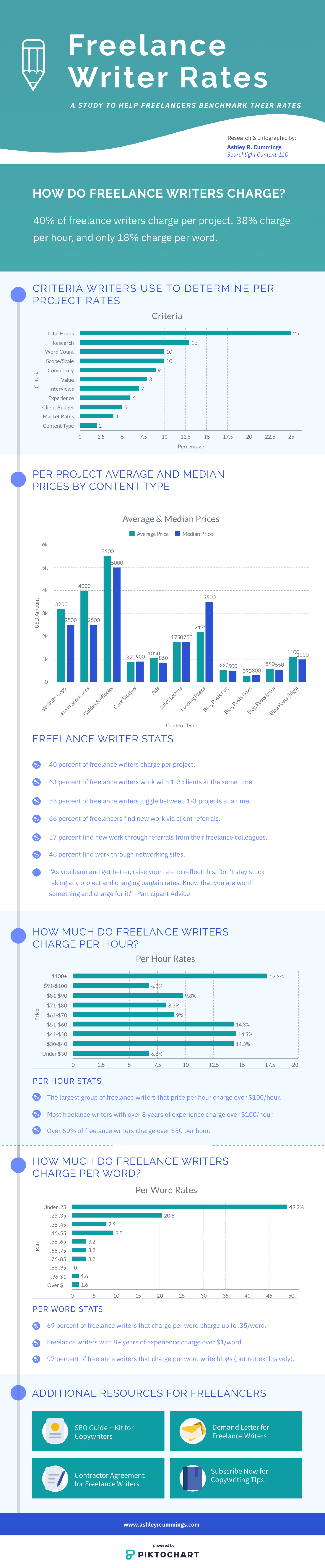 How Much Do Freelance Writers Charge?