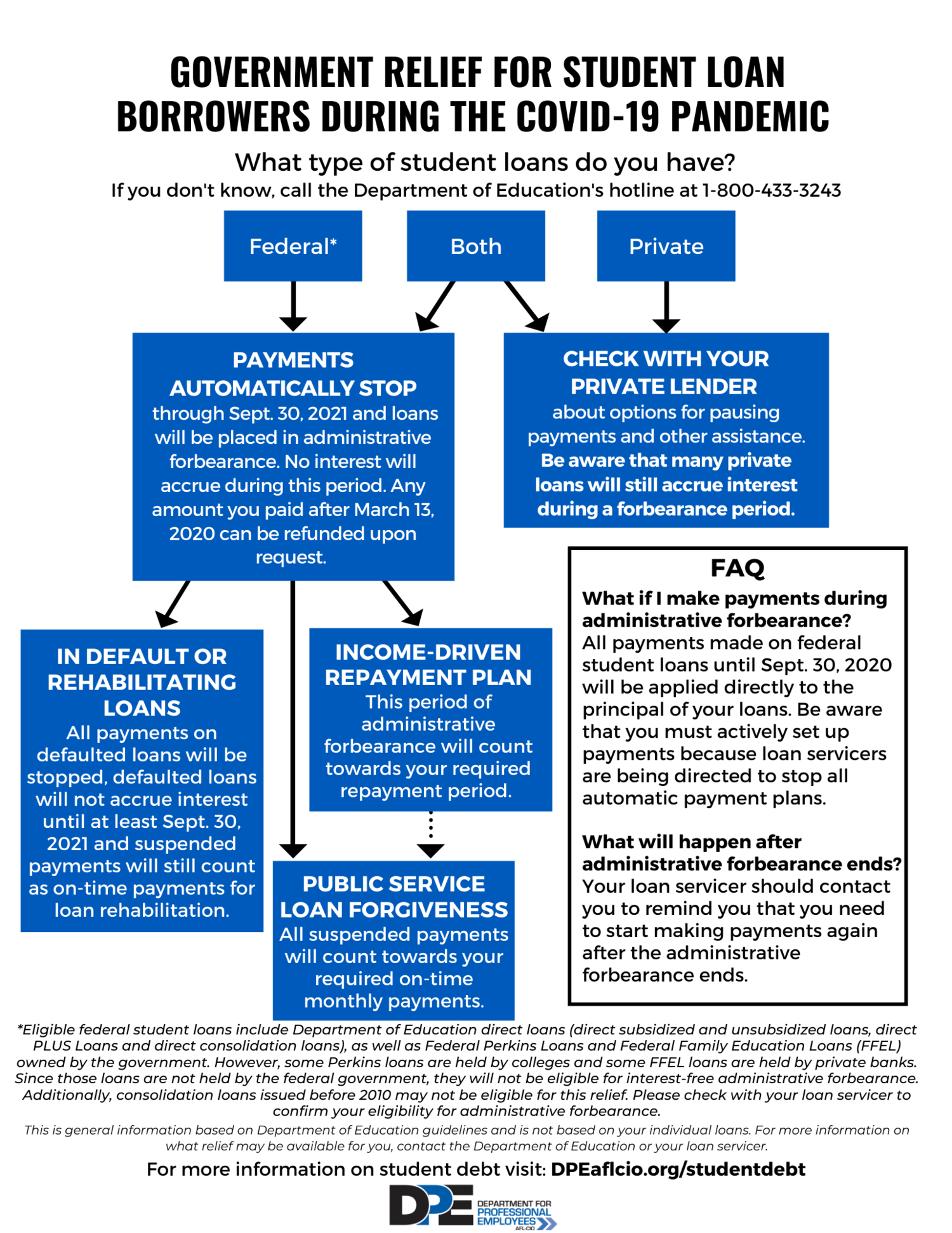 Government Relief For Federal Student Loans During The Covid 19 Pandemic Department For Professional Employees Afl Cio