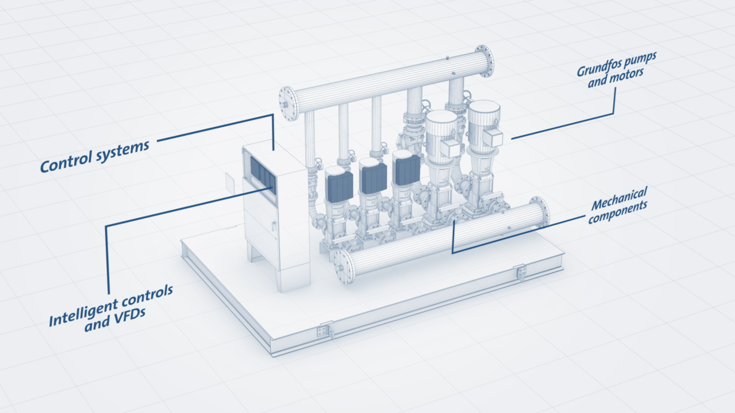 Grundfos Engineered Solutions Video — Justin Cate