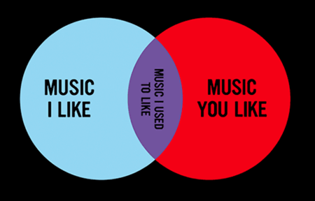 Graph showing the music I like vs the music you like