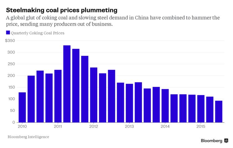 coal plummeting