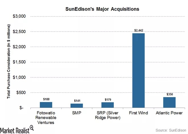 SunEd Acquisitions
