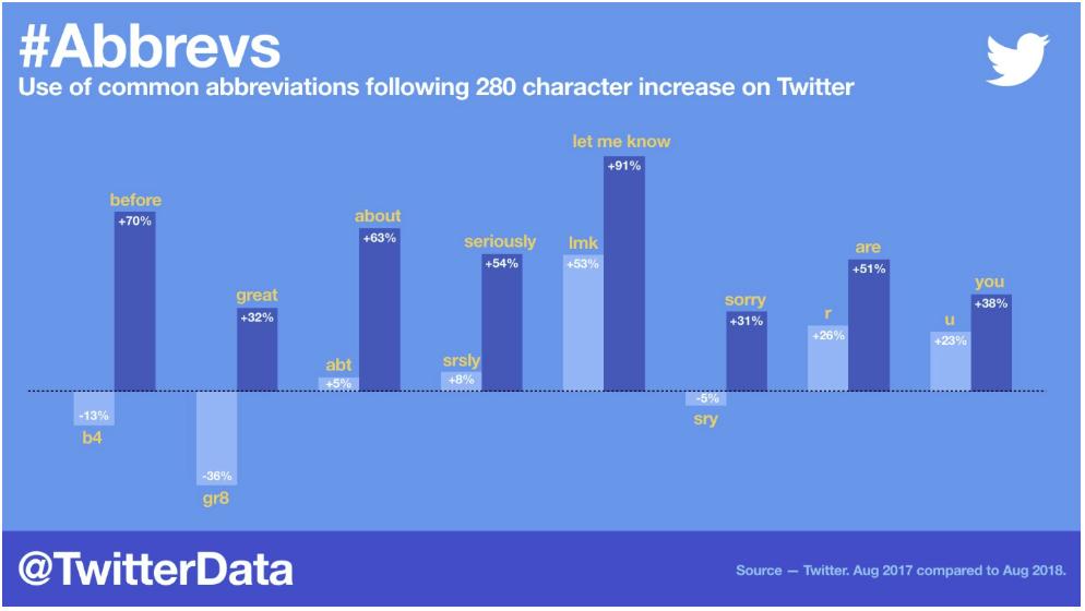 Twitter Data Usage 2018