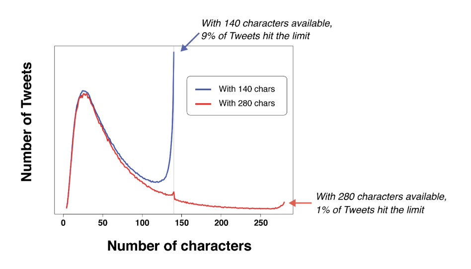 Twitter character data usage