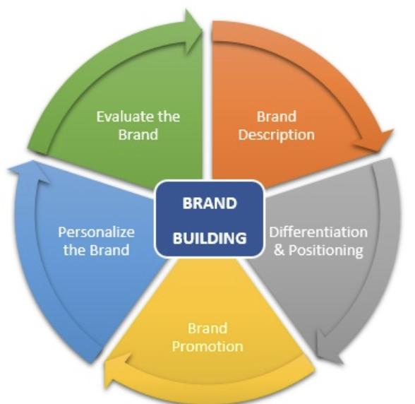 buidling a memorable brand