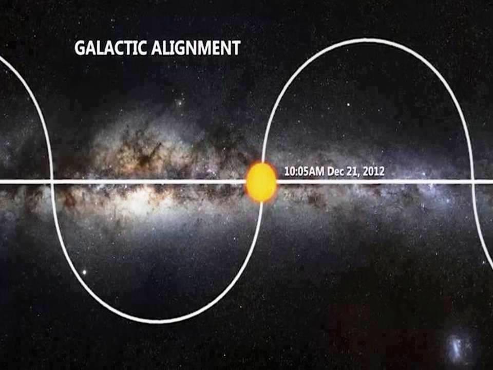galactic alignmentpic