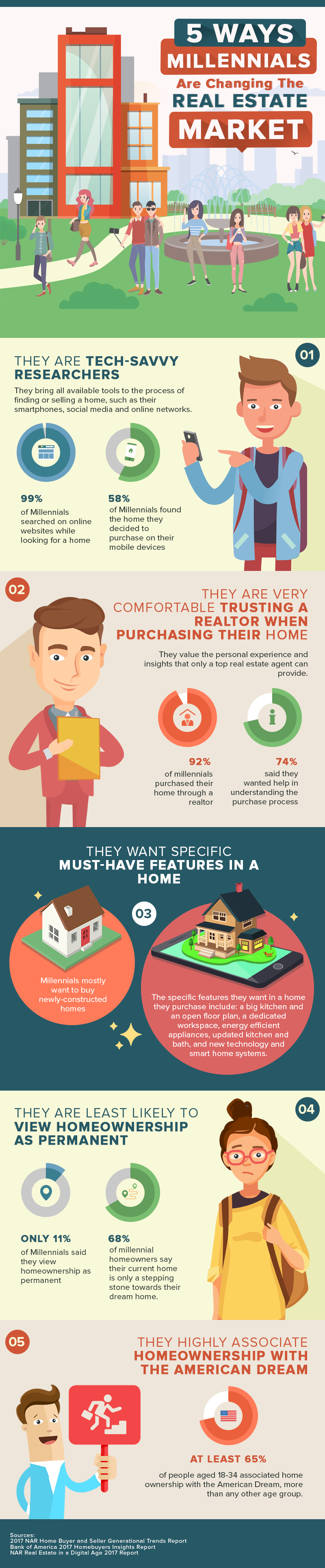 5 Ways Millennials Are Changing The Real Estate Scene