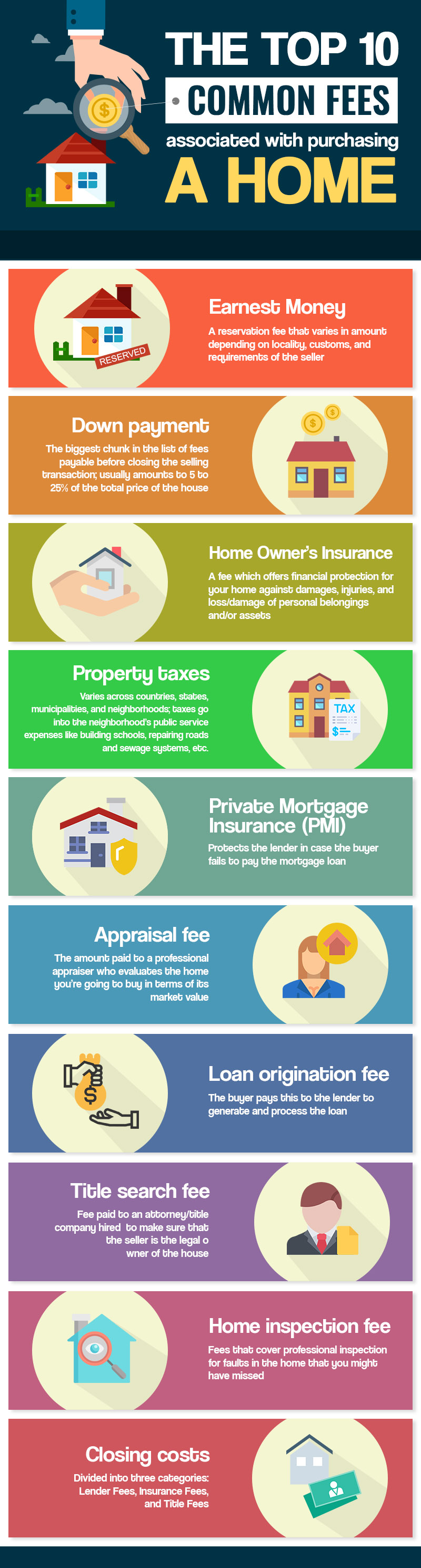 Top 10 Fees You Need To Know About When Purchasing A Home