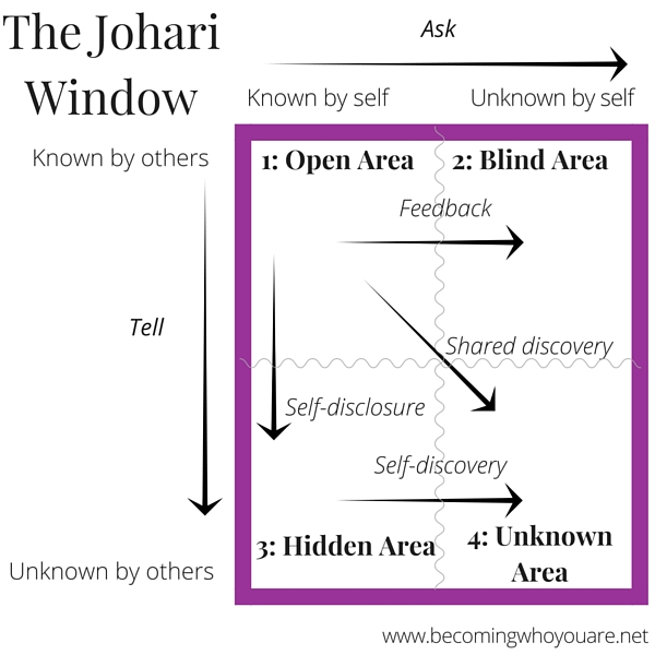 Learn more about The Johari Window >>> | www.becomingwhoyouare.net