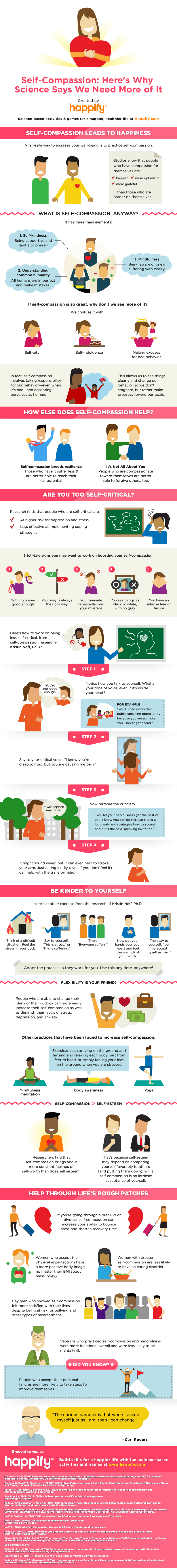 Self-Compassion: Why Science Says We Need More of It (A great infographic from Happify.)
