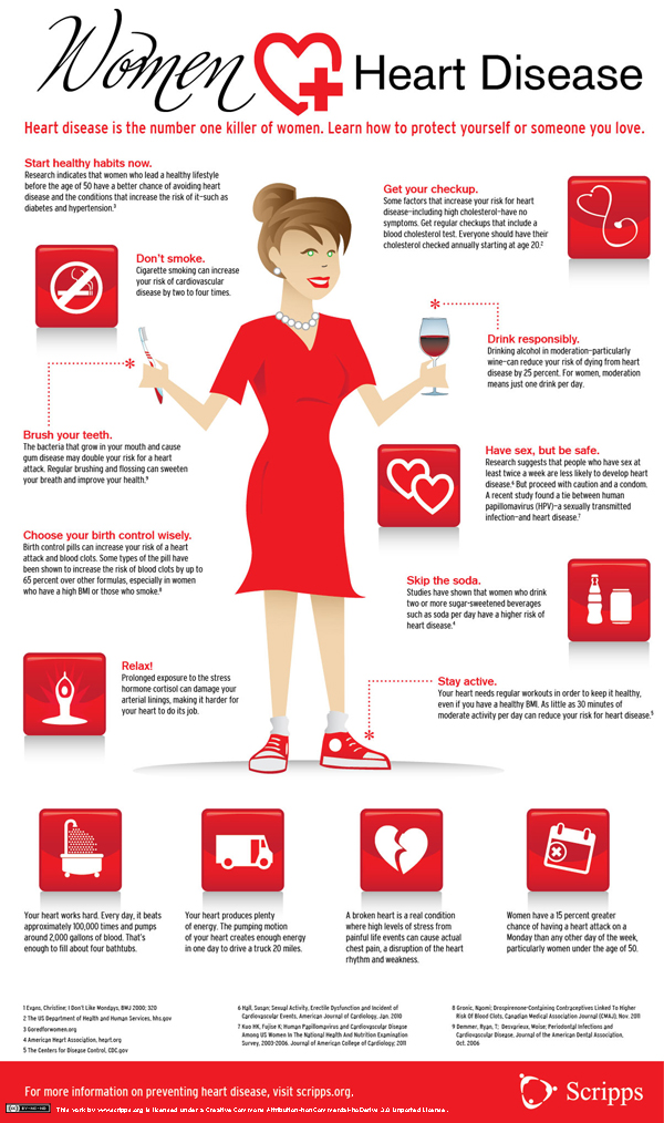 Women + Heart Disease, courtesy of Scripps