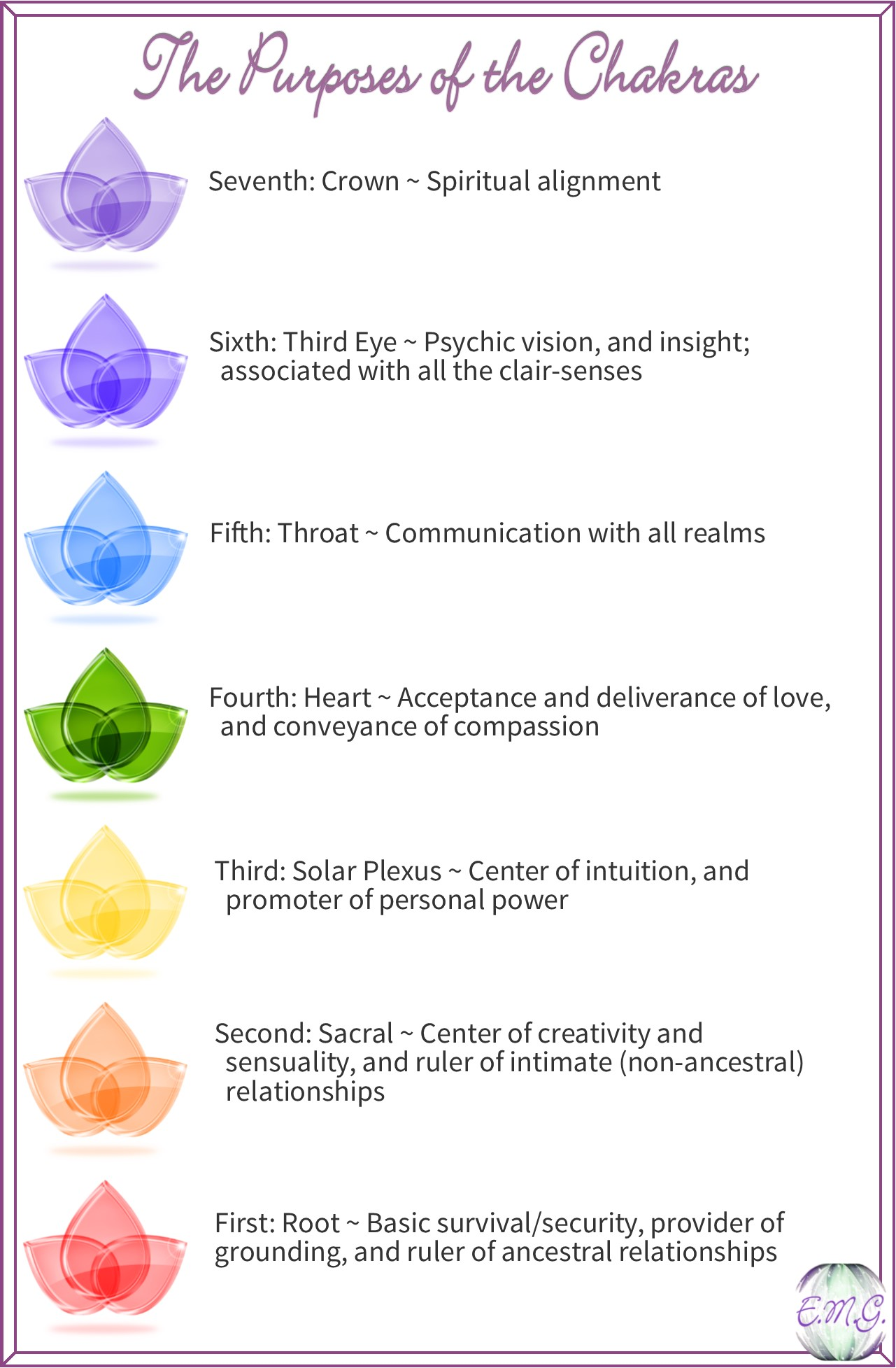 The Purposes of the Chakras | Ellen M. Gregg, Intuitive