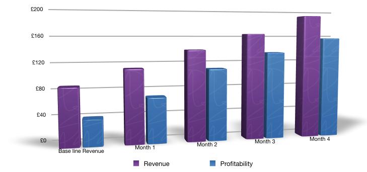 Revenue and Profitability Growth for Adil Mahmood