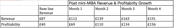 Revenue and Profitability Growth Data for Adil Mahmood