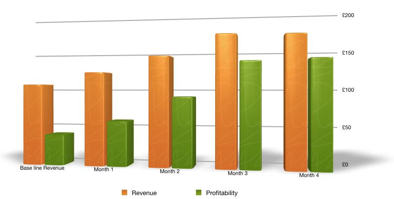 Revenue and Profitability Growth for Batal Khan
