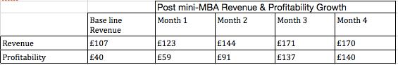 Revenue and Profitability Growth Data for Batal Khan