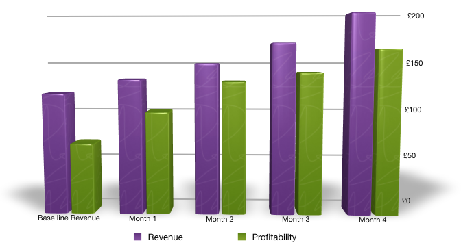 Revenue and Profitability Growth for Ihsan Ullah