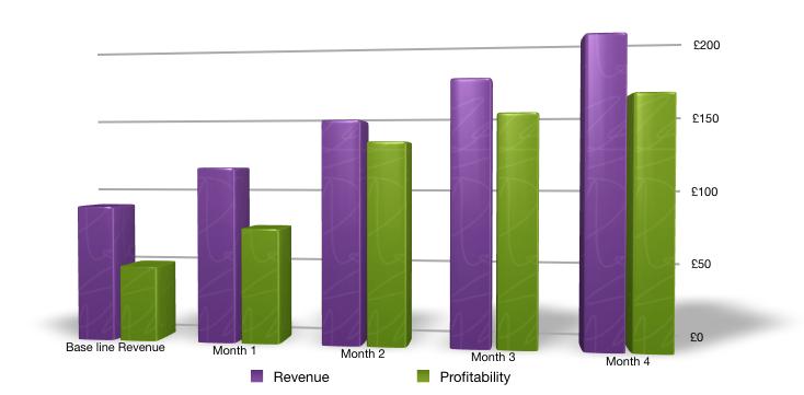 Revenue and Profitability Growth for Jaan Baaz