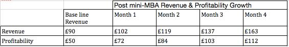 Revenue and Profitability Growth Data for Niaz Ali