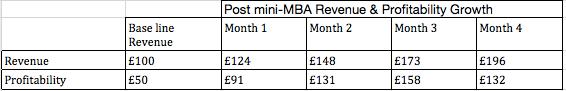 Revenue and Profitability Growth Data for Atta Ullah
