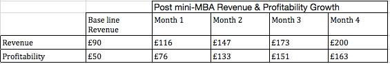 Revenue and Profitability Growth Data for Jaan Baaz