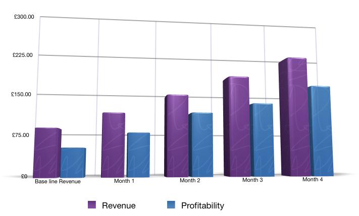 Revenue & Profitability Growth experienced by Qasim Khan