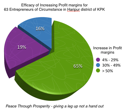 Growth in Profitability for street based entrepreneurs following the MBA, Business Growth Program, Entrepreneurship development program run by Peace Through Prosperity