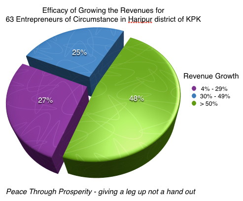 Growth in Revenue for street based entrepreneurs following the MBA, Business Growth Program, Entrepreneurship development program run by Peace Through Prosperity