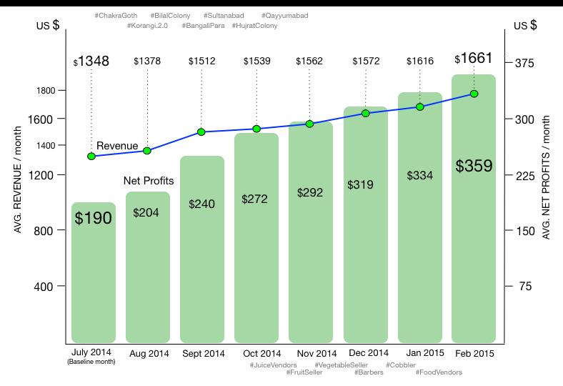 Street Merchants Revenue Profit June 2014 to Feb 2015