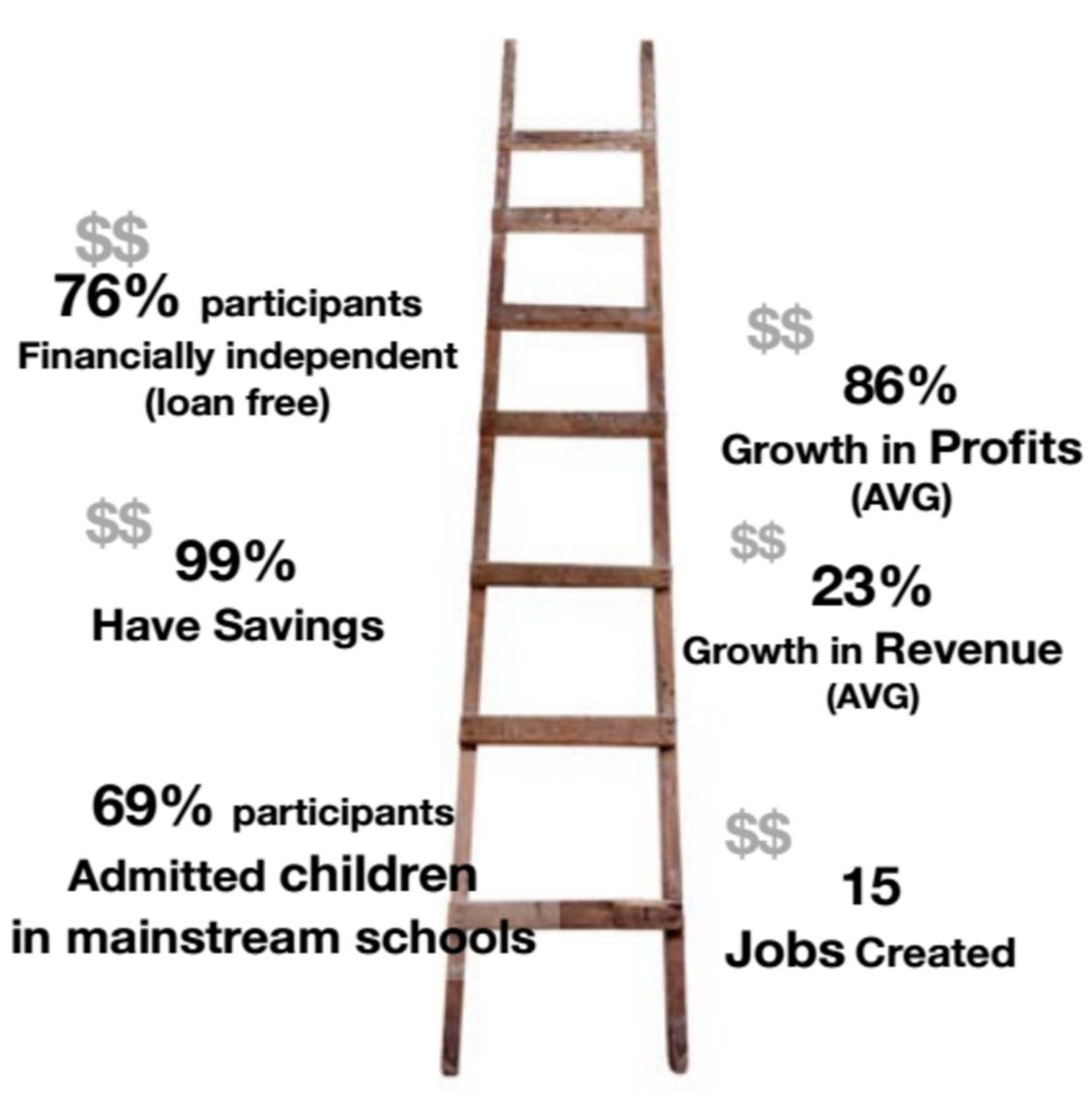 PTP Transformation Ladder 2015
