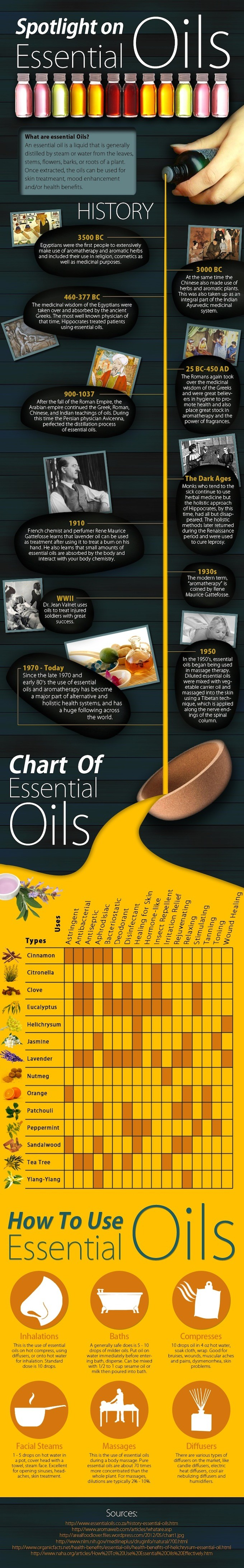 From: http://yoganonymous.com/everything-you-need-to-know-about-essential-oils-infographic/