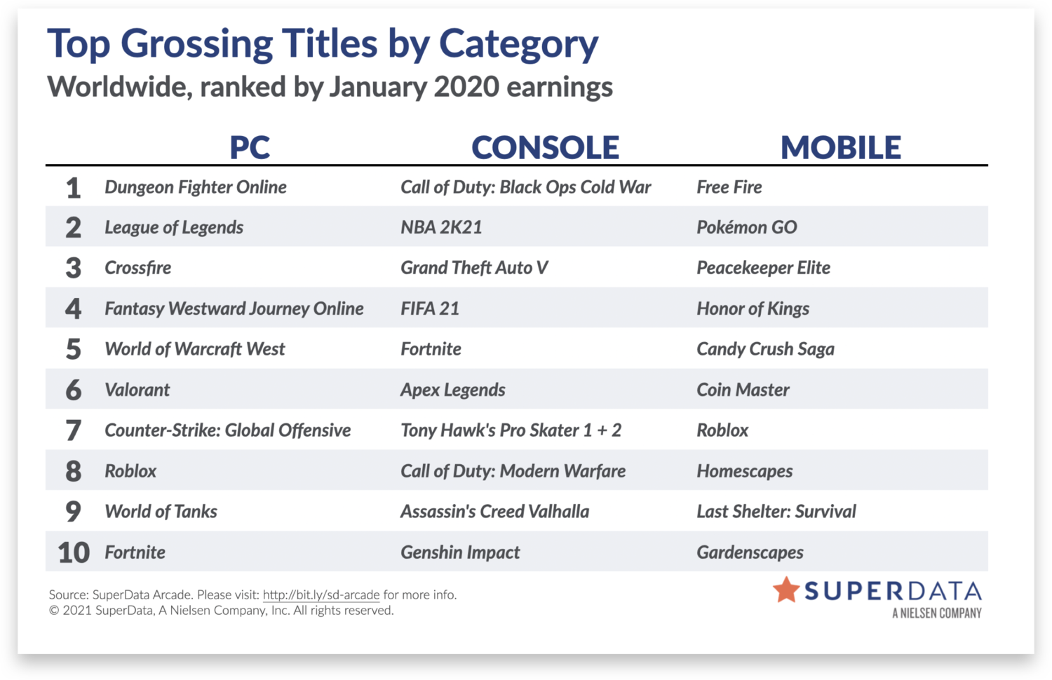 January 2021 worldwide digital games market — SuperData, a Nielsen Company