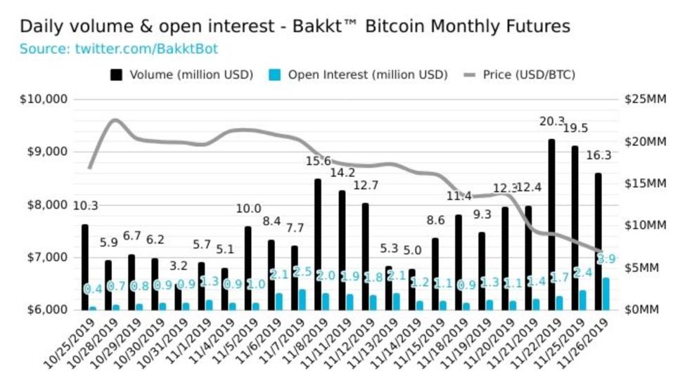čikagos bitcoin market