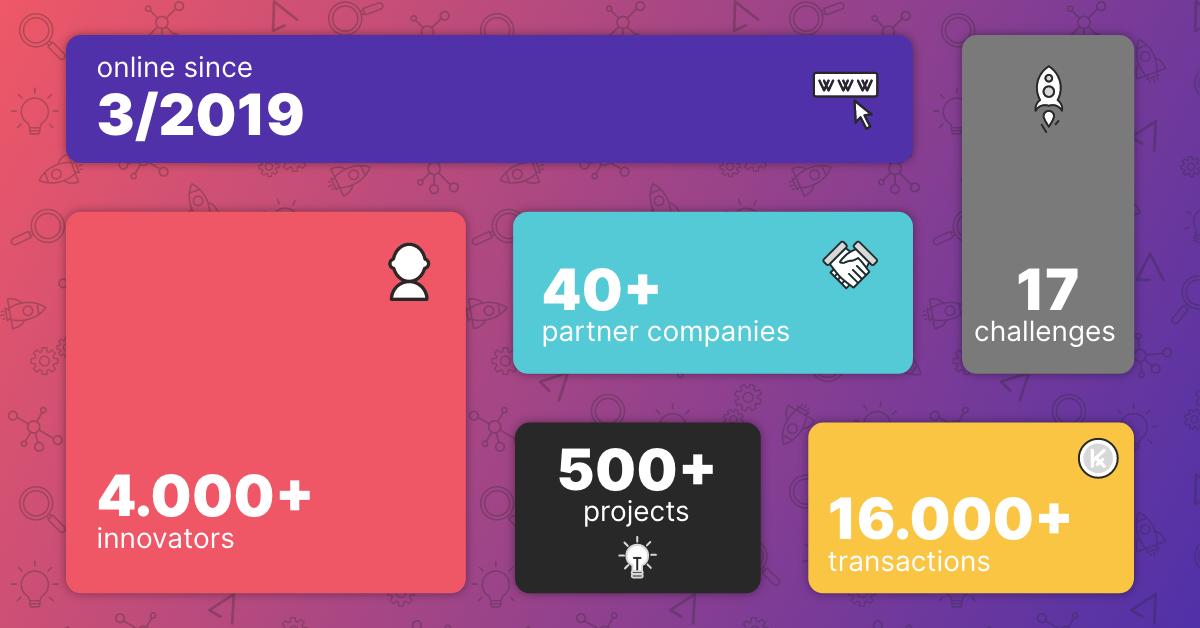 Infographic showing TAIKAI's progress