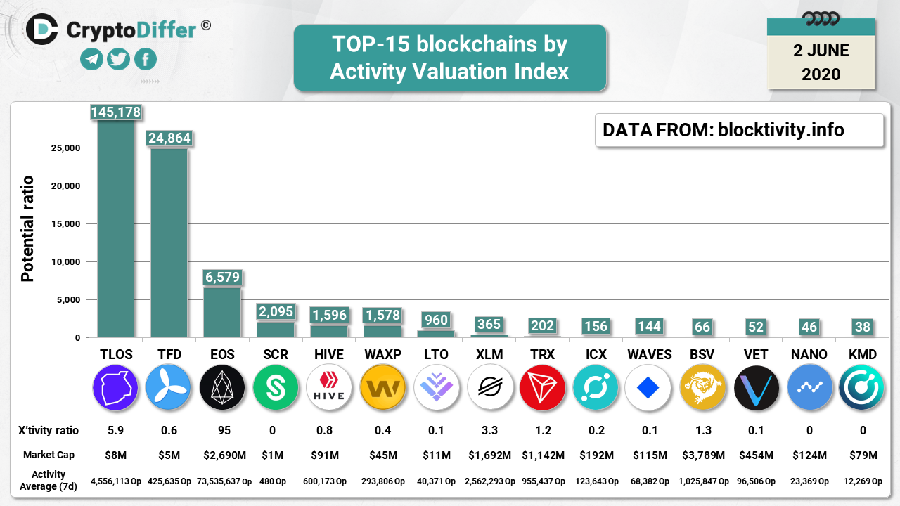TOP-15-blockchains-by-Activity-Valuation-Index-june.png