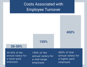 employee benefits improve retention