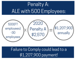 Penalty A and B Compliance